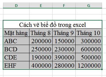 tao-bieu-do-trong-excel-1