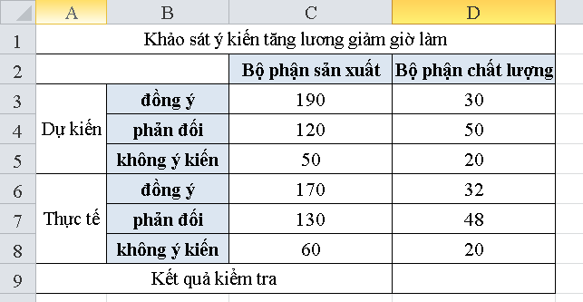 cach-su-dung-ham-chitest-trong-excel-2