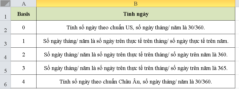 cach-su-dung-ham-duration-trong-excel