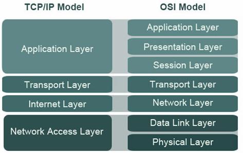 Tìm hiểu về mô hình osi và tcp/ip