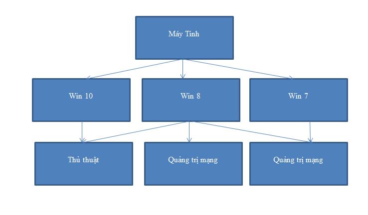Cách vẽ sơ đồ trong word 2010 vớiShapes